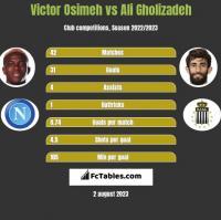 Victor Osimeh vs Ali Gholizadeh h2h player stats