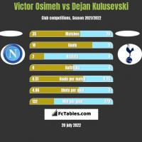 Victor Osimeh vs Dejan Kulusevski h2h player stats