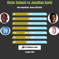 Victor Osimeh vs Jonathan David h2h player stats