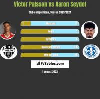Victor Palsson vs Aaron Seydel h2h player stats