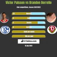 Victor Palsson vs Brandon Borrello h2h player stats
