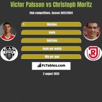 Victor Palsson vs Christoph Moritz h2h player stats