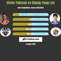 Victor Palsson vs Chung-Yong Lee h2h player stats
