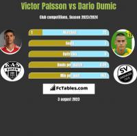 Victor Palsson vs Dario Dumic h2h player stats