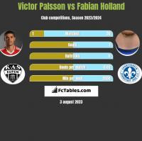 Victor Palsson vs Fabian Holland h2h player stats