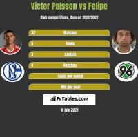 Victor Palsson vs Felipe h2h player stats