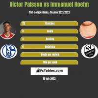 Victor Palsson vs Immanuel Hoehn h2h player stats