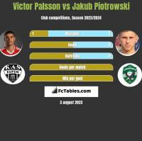 Victor Palsson vs Jakub Piotrowski h2h player stats