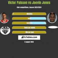 Victor Palsson vs Joevin Jones h2h player stats
