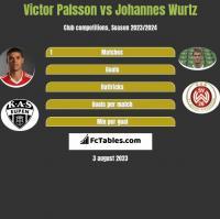 Victor Palsson vs Johannes Wurtz h2h player stats
