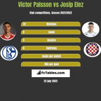 Victor Palsson vs Josip Elez h2h player stats