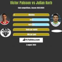 Victor Palsson vs Julian Korb h2h player stats