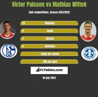 Victor Palsson vs Mathias Wittek h2h player stats