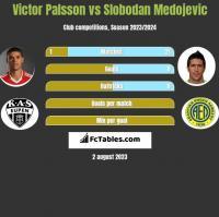 Victor Palsson vs Slobodan Medojevic h2h player stats