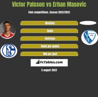 Victor Palsson vs Erhan Masovic h2h player stats