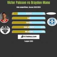 Victor Palsson vs Braydon Manu h2h player stats