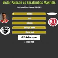 Victor Palsson vs Haralambos Makridis h2h player stats