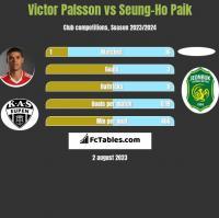 Victor Palsson vs Seung-Ho Paik h2h player stats