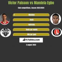Victor Palsson vs Mandela Egbo h2h player stats