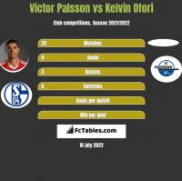 Victor Palsson vs Kelvin Ofori h2h player stats