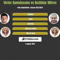 Victor Ramniceanu vs Bozhidar Mitrev h2h player stats