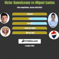 Victor Ramniceanu vs Miguel Santos h2h player stats