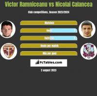 Victor Ramniceanu vs Nicolai Calancea h2h player stats