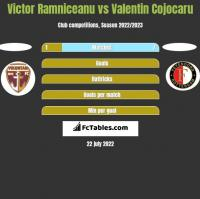 Victor Ramniceanu vs Valentin Cojocaru h2h player stats