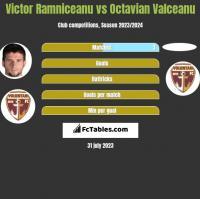 Victor Ramniceanu vs Octavian Valceanu h2h player stats