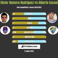 Victor Romero Rodriguez vs Alberto Escasi h2h player stats
