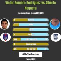 Victor Romero Rodriguez vs Alberto Noguera h2h player stats