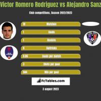 Victor Romero Rodriguez vs Alejandro Sanz h2h player stats