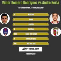 Victor Romero Rodriguez vs Andre Horta h2h player stats