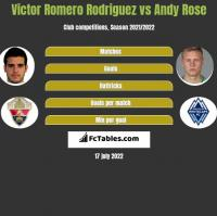 Victor Romero Rodriguez vs Andy Rose h2h player stats
