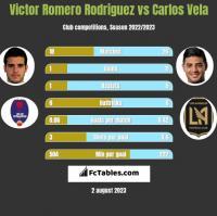 Victor Romero Rodriguez vs Carlos Vela h2h player stats