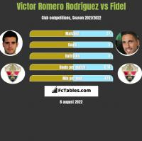 Victor Romero Rodriguez vs Fidel Chaves h2h player stats