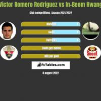 Victor Romero Rodriguez vs In-Beom Hwang h2h player stats