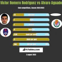 Victor Romero Rodriguez vs Alvaro Aguado h2h player stats