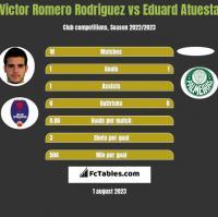 Victor Romero Rodriguez vs Eduard Atuesta h2h player stats