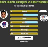 Victor Romero Rodriguez vs Ander Vidorreta h2h player stats