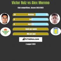 Victor Ruiz vs Alex Moreno h2h player stats