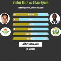 Victor Ruiz vs Allan Nyom h2h player stats