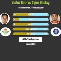 Victor Ruiz vs Alper Uludag h2h player stats
