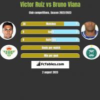 Victor Ruiz vs Bruno Viana h2h player stats