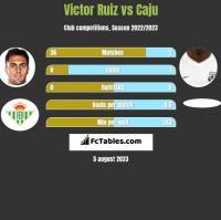 Victor Ruiz vs Caju h2h player stats