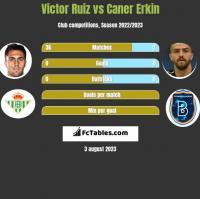 Victor Ruiz vs Caner Erkin h2h player stats