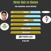 Victor Ruiz vs Chema h2h player stats