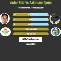 Victor Ruiz vs Dakonam Djene h2h player stats