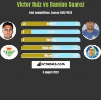 Victor Ruiz vs Damian Suarez h2h player stats