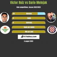 Victor Ruiz vs Dario Melnjak h2h player stats